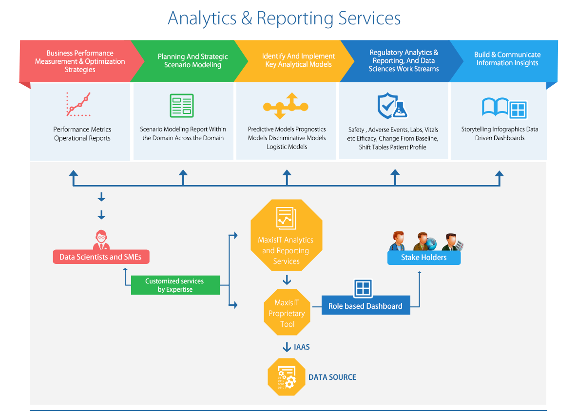 Clinical Analytics Services   Clinical Data Analytics Services - MaxisIT